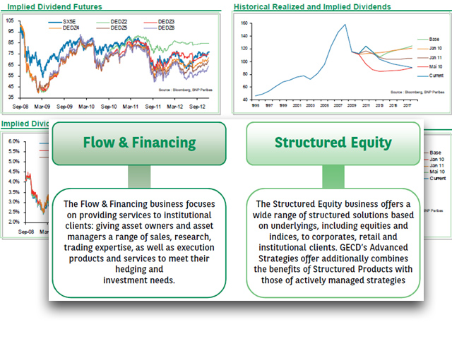 Equity and equity index derivatives - trading strategies